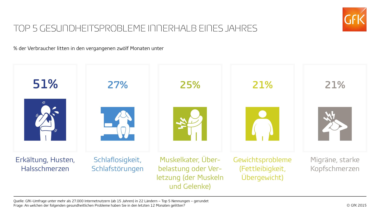 GfK_Infografik__Gesundheitsprobleme_Internationaler_Durchschnitt_online